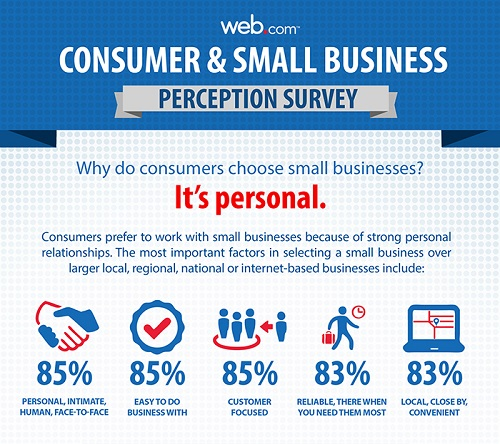 Consumers prefer small businesses for real human reasons